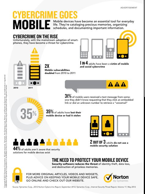 Cybercrime Goes Mobile http://#infographic