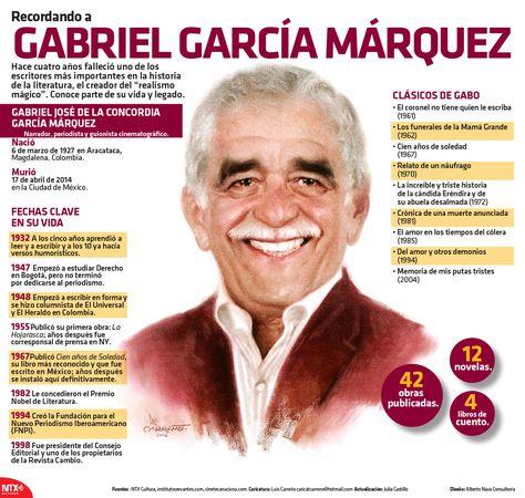 A 4 años de la muerte de Gabriel García Márquez recordamos en la #InfografíaNTX algunas datos y legado del repertorio mágico del prodigioso escritor colombiano a lo largo de su vida.