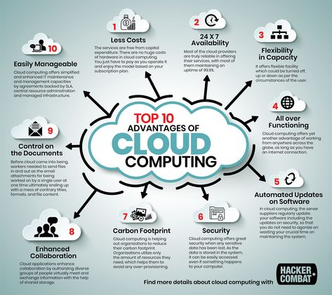 #CloudComputing and its Benefits