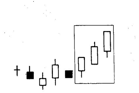 3 Advancing White Soldiers Candlestick Chart Technical Analysis