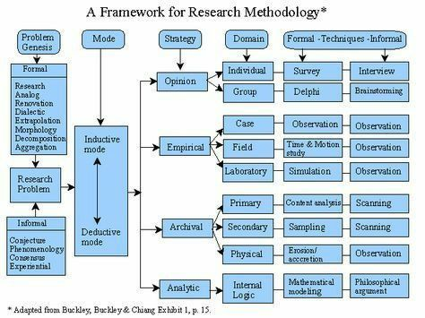 A Framework For Research Methodology Source Adapted From Buckley