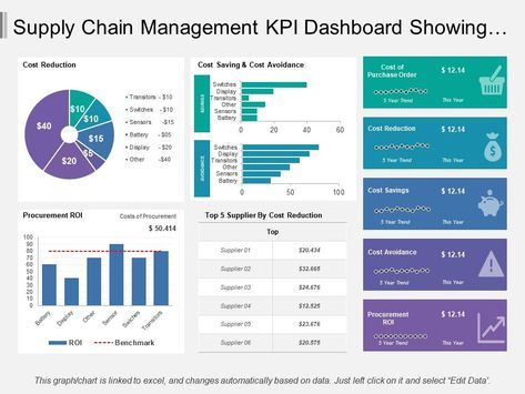 supply_chain_management_kpi_dashboard_showing_cost_reduction_and_procurement_roi_Slide01