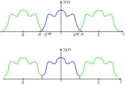 Nyquist Shannon Sampling Theorem Wikipedia Theorems Shannon Line Chart