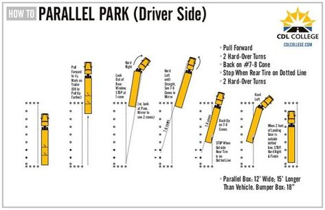 Cdl College Truck Driving School Inforgraphic Parallel Parking Driver Parallel Parking Truck Driving Jobs Cdl