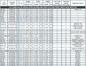 Battery Equivalent Chart 12v Car Battery Size Chart With Images
