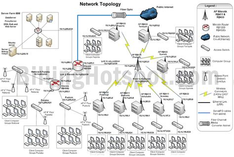 Network Diagram Example  Telecommunnications Network Architecture