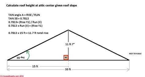 Low Slope Roofing Products Materials Pitched Roof Calculate Roof Pitch Roof