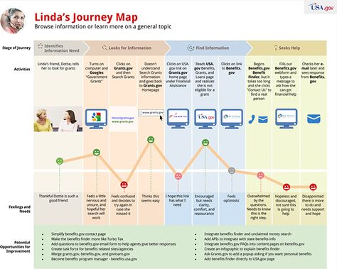 Journey Mapping Our Customer Experience | Blog.USA.gov
