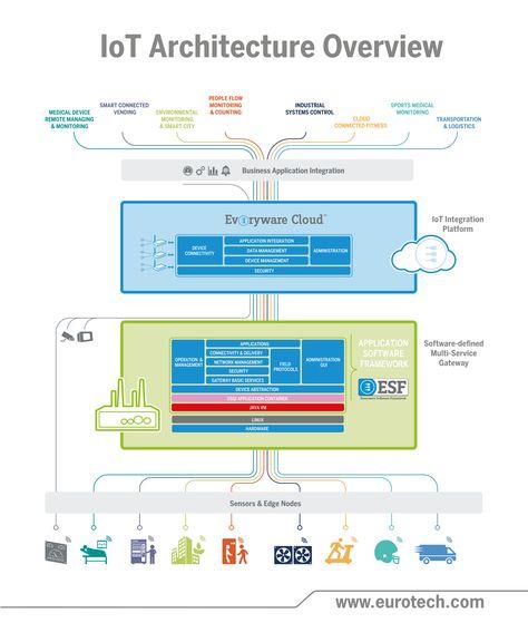 IoT Architecture Overview  Plus de découvertes sur Le Blog Domotique.fr #domotique #smarthome #homeautomation