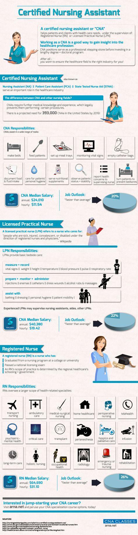A great CNA (Certified Nursing Assistant) educational infographic. www.CNAPursuit.com
