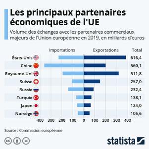 Les Principaux Partenaires Economiques De L Ue Statista Prospectives Et Nouveaux Enjeux Dans L Entreprise