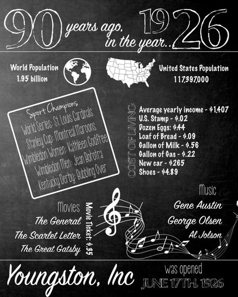 90 years ago 1926 Chalkboard Poster Sign, 90th birthday, Born in 1926 USA Events 1926 Birth Year, 90th Birthday Gift