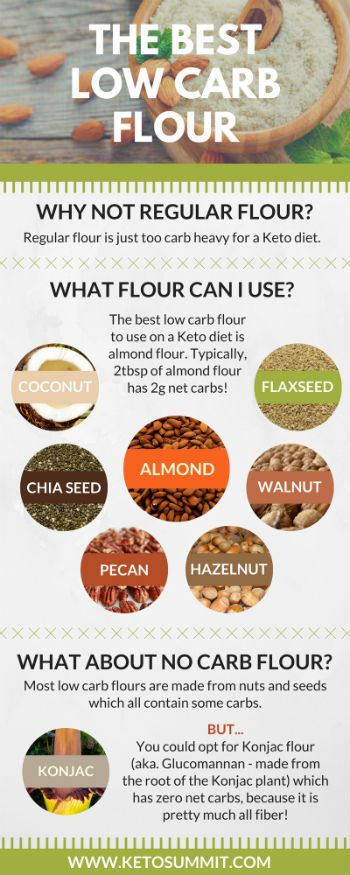 what flour is used in keto diet