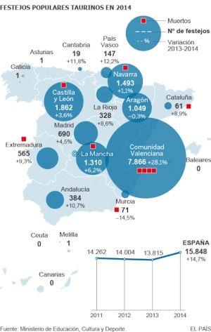 España suma 2.000 encierros taurinos más en un solo año