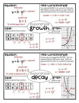 Exponential Growth And Decay Worksheet Answer Key Algebra 2 : exponential, growth, decay, worksheet, answer, algebra, Exponential, Growth, Decay, (Algebra, Foldable), Methods,, Algebra, Foldables,, Teaching