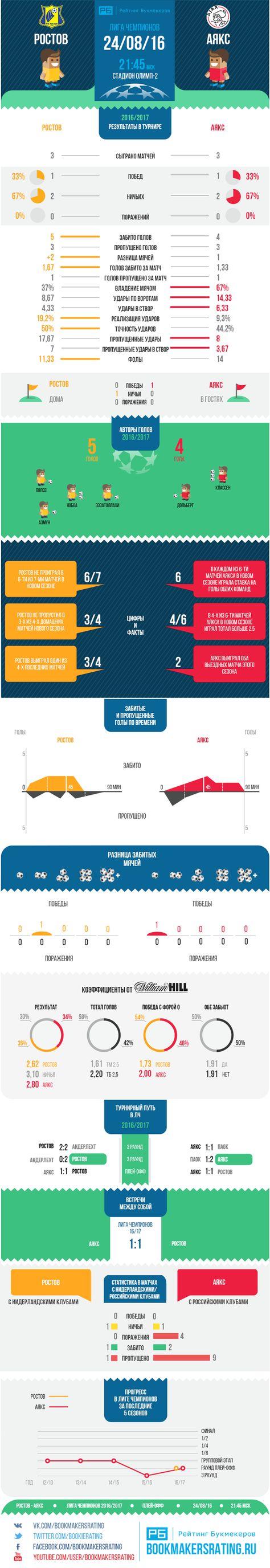 Статистика для матча Ростов  Аякс от Рейтинга Букмекеров