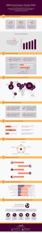 B2B eCommerce Trends 2019 - Infographic B2B