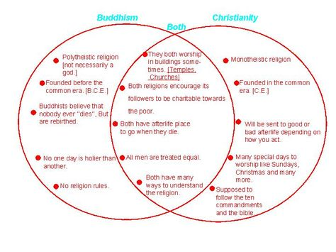 Christianity Vs Hinduism Venn Diagram Guide And Troubleshooting Of