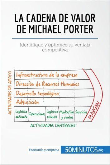 La Cadena De Valor De Michael Porter Ebook By 50minutos Rakuten Kobo Gestión De La Cadena De Suministro Gestion Empresarial Administracion De Empresas
