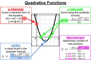 Quadratic Function Poster In 2020 Quadratics Studying Math