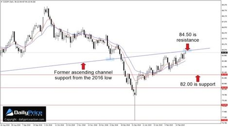 Currency Trading Tips And Tricks For Traders With Images