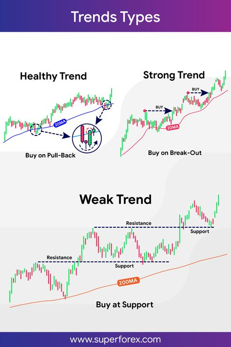 Trends What Is Forex? Exactly what is forex ? Intraday Trading, Trading Quotes, Online Trading, Stock Trading Strategies, Trade Finance, Forex Trading Tips, Stock Charts, Cryptocurrency Trading, Investing