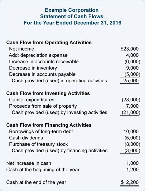 Image result for full cash flow statement format Financial - income statement examples