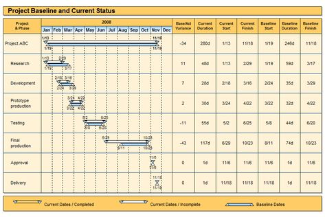 Project Baseline and Current Status Gantt Chart Example PM - project timetable