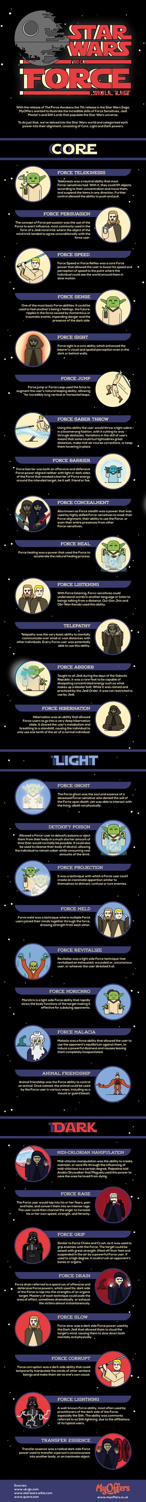 Star Wars – The Force Skill List #infographic #Entertainment