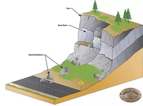 Landslides All The Different Kinds