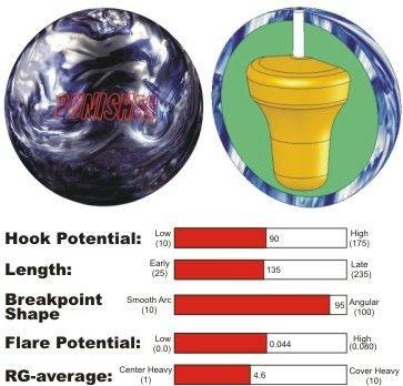 Brunswick Bvp Punisher Bowling Balls Bowling Brunswick