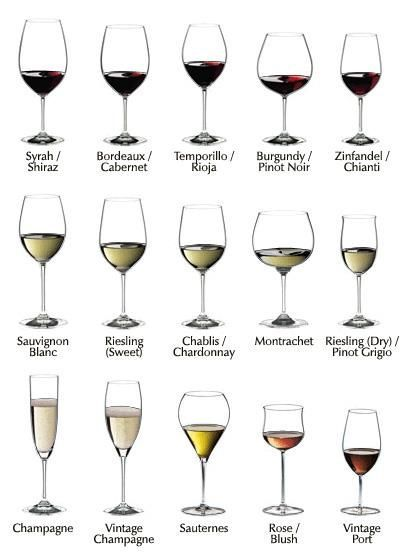 How To Choose Your Wine Glass Which Glass To Use For Which Wine Dining Etiquette Types Of Wine Wine