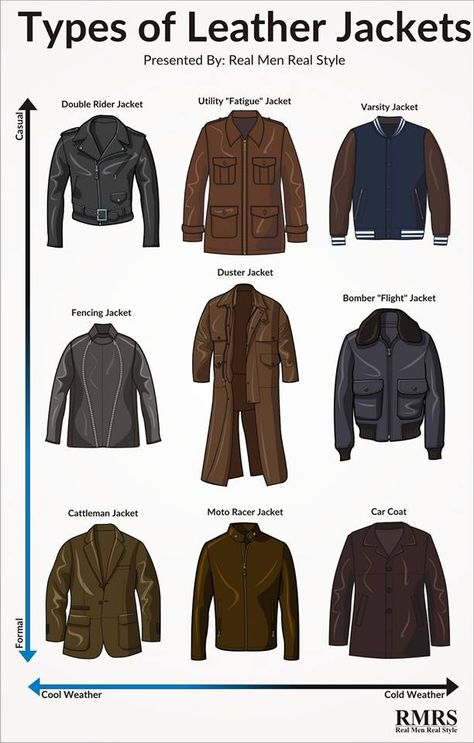 mens_fashion - How To Instantly Look Like A Badass Ultimate Guide To Buying A Leather Jacket Different Styles, Fabric & Care For Men's Leather Jackets Fashion Terms, Fashion Mode, Mens Fashion, Military Style Fashion, Daily Fashion, Rugged Fashion, London Fashion, Fashion Infographic, Types Of Jackets