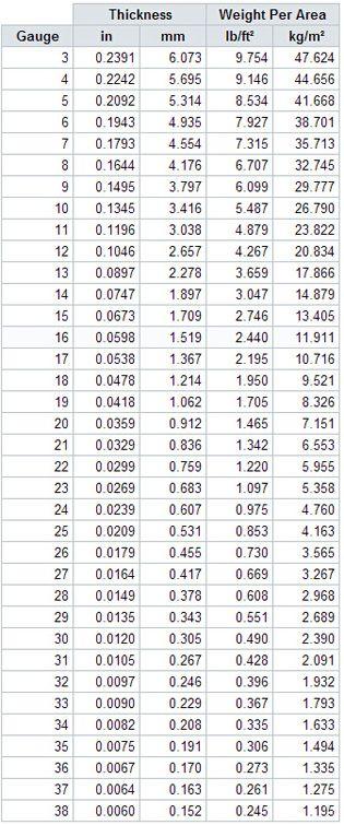 Sheet Metal Gauge Size Chart Sheet Metal Gauge Sheet Metal Fabrication Metal Gauge