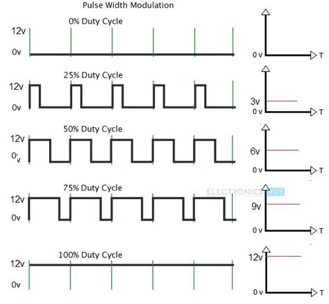 Arduino Dc Motor Control Using L298n Motor Driver Pwm