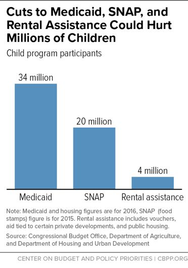 Bar chart showing cuts in Medicaid, SNAP, and Rental assistance in - rental assistance form