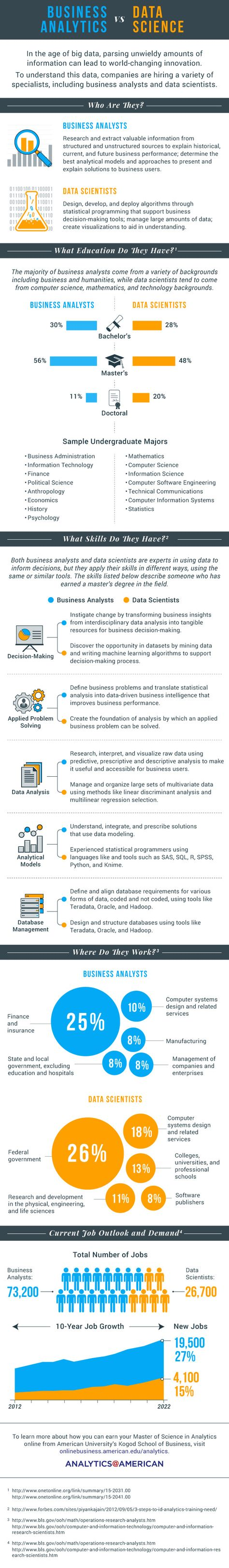 CloudTweaks | Business Analytics Vs Data Science