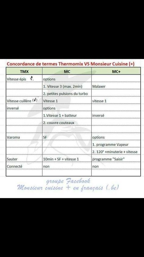 @prima5221 Pinterest Pin Tableaux De Conversions