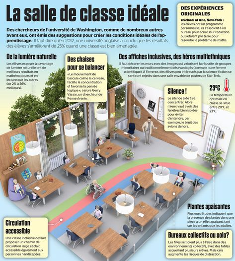 La salle de classe idéale