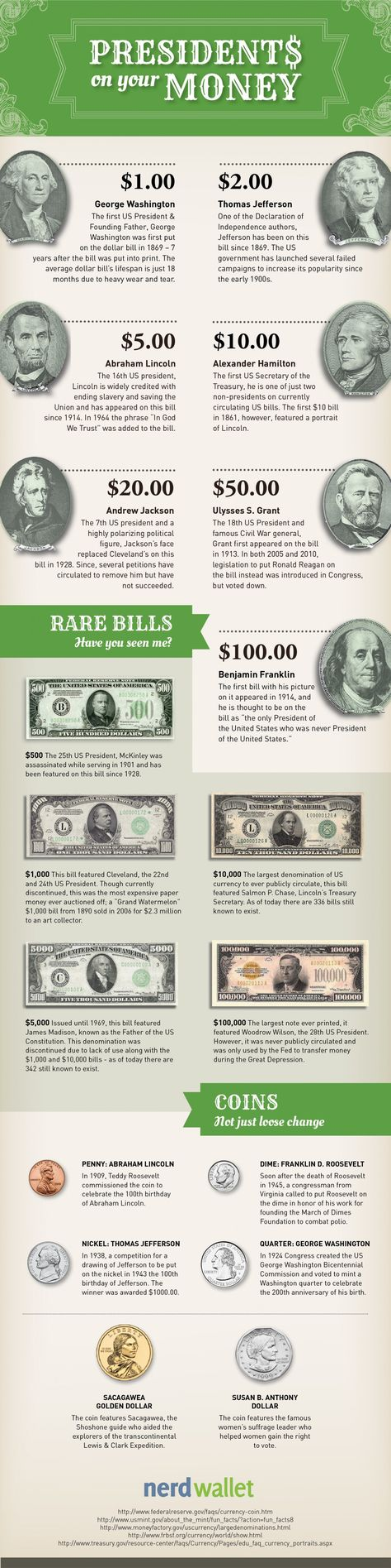 """In honor of U.S. President's Day, NerdWallet researched how our historical leaders came to be on our money. The Treasury.gov Resource Center says, """"Our records do not suggest why certain Presidents and statesmen were chosen for specific denominations."""" Is that really so? NerdWallet breaks down which presidents are featured on U.S. currency – including small bills, coins, and rare denominations – and why."""