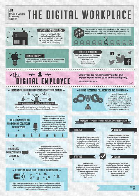 Der digitale Arbeitsplatz – DVLA in Behance - Arbeits Zimmer