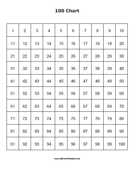 Free Printable 100 Chart Free Printable Hundreds Chart A Very Useful List With Numbers From 1 100 G 100 Chart Printable 100 Chart Hundreds Chart Printable Adding on hundreds chart worksheets