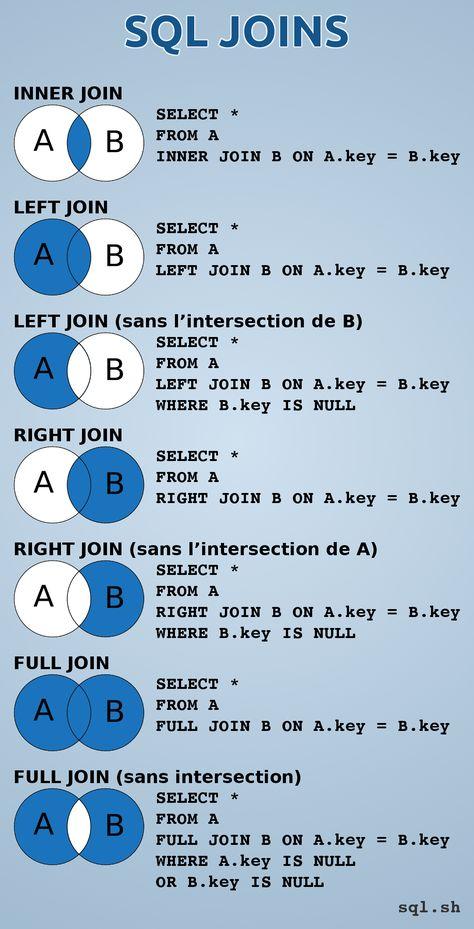 Rappel sur les jointures SQL. Aide mémoire pour connaître les principales jointures : INNER JOIN, LEFT JOIN, RIGHT JOIN, FULL JOIN, avec ou sans l'intersection. Parfait pour les développeurs web et débutants en SQL. Source : http://sql.sh #SQL #JOIN #JOINS