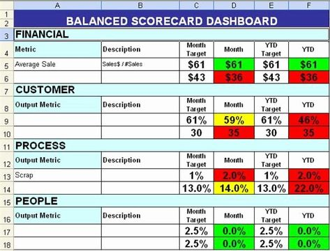 Vendor Scorecard Template Excel New Balanced Scorecard With Color