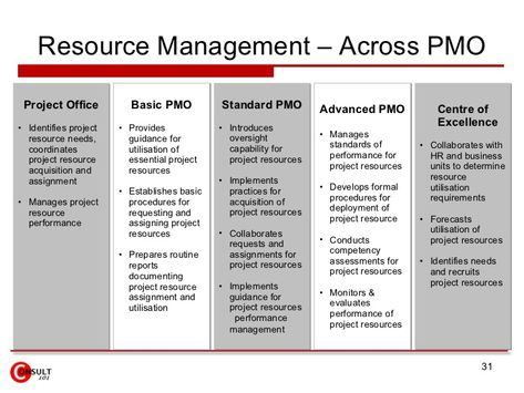 15 best Project Mgt images on Pinterest Project management - new llc membership certificate sample