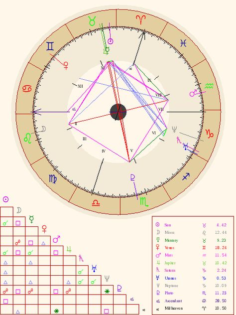 My Natal Chart Has A Grand Cross It Is Considered To Be The Most Rare Formation