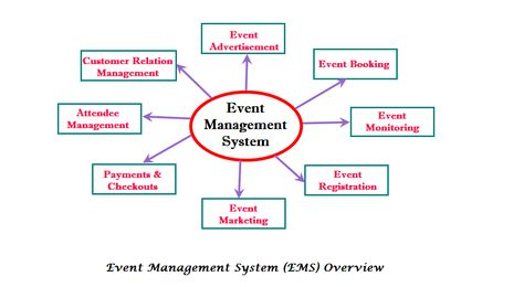 The 25+ best Event management system ideas on Pinterest Lean six - ics organizational chart