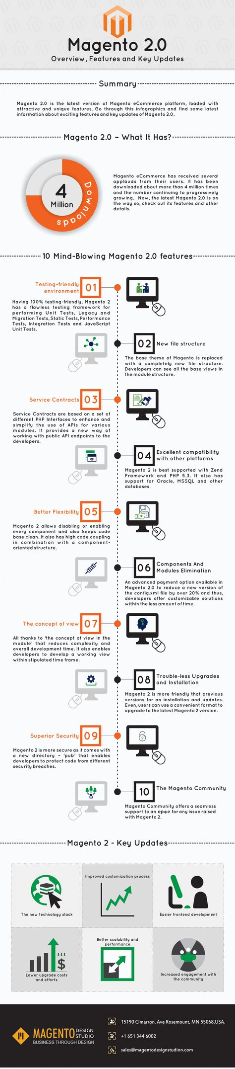Magento 2.0 – Overview, Features and Key Updates #infographic #Magento #Website