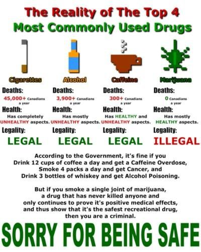 this post also appeals to logic and facts this post is comparing  this post also appeals to logic and facts this post is comparing the 4 most commonly used drugs and points out how the only illegal one is the one