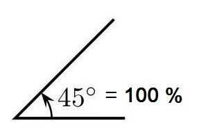 Angle Degrees To Percent Of Slope Conversion Calculator